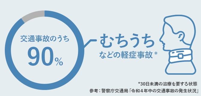 交通事故で最も多い「むちうち」の症状と支払われる保険金について