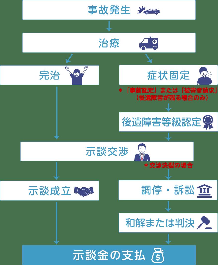 交通事故の解決までの流れ