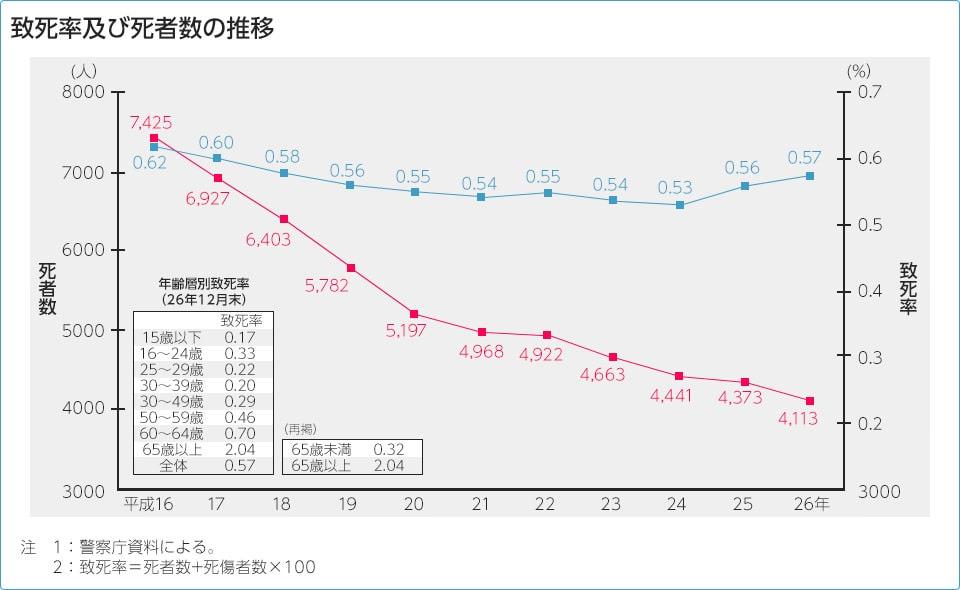 致死率及び死者数の推移表